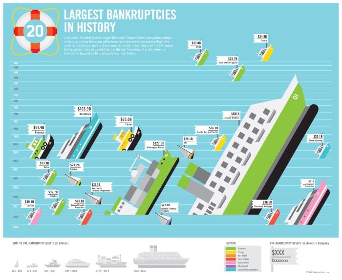 Bankrupt Ships